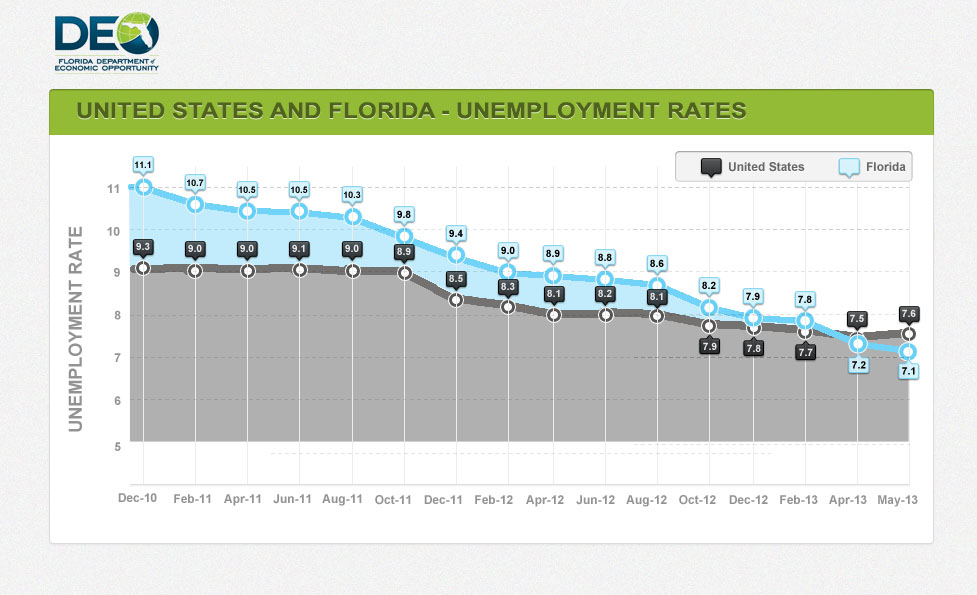 Unemployement Rate